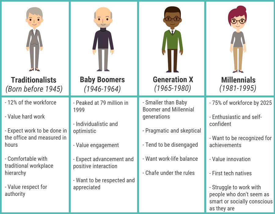 Diversity Recruiting Needs To Span The Generation Gap