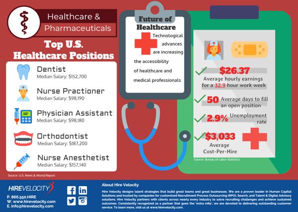 Healthcare Recruiting Vitals