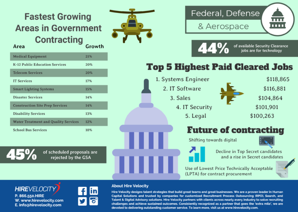 Recruiting for Federal Contract