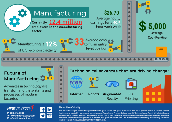 State of Manufacturing Recruiting