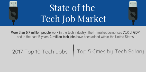 State of the Tech Job Market - Infographic