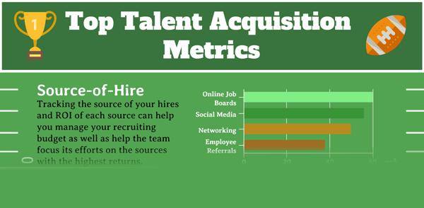 Top Talent Acquisition Metrics - Infographic